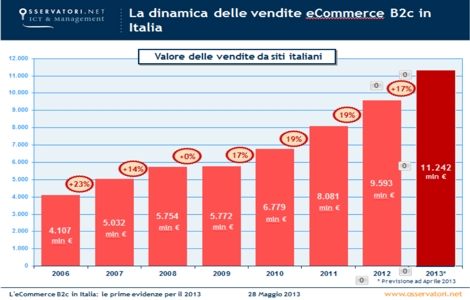 ecommerce B2C in crescita in Italia nel 2013