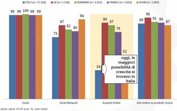 oggi le maggiori possibilità di crescita si trovano in Italia