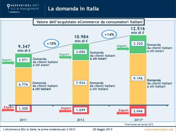 la domanda di ecommerce in Italia