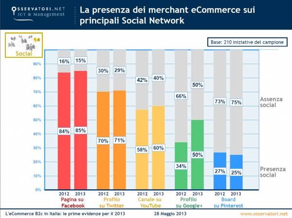 La presenza di merchant ecommerce sui principali social networks