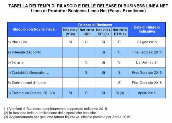 Tabella dei tempi di rilascio e delle release di Business linea Net